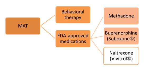 Icjia An Overview Of Medication Assisted Treatment For